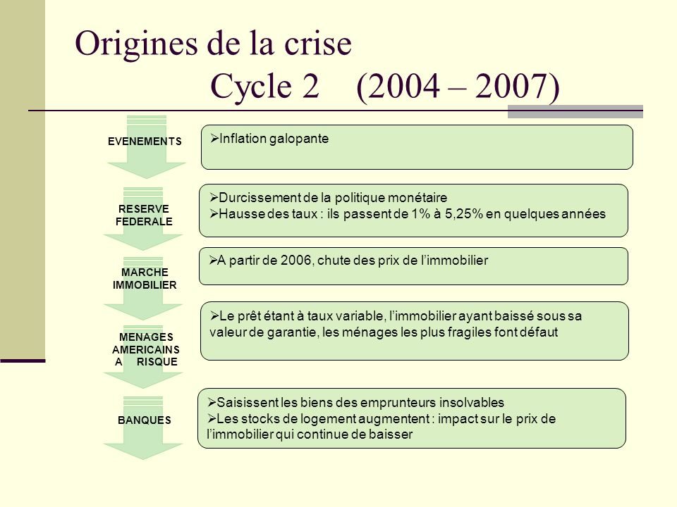 Origines de la crise Cycle 2 (2004 – 2007)