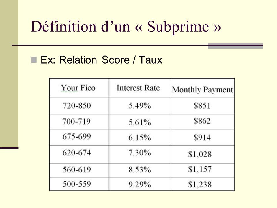 Définition d'un « Subprime »