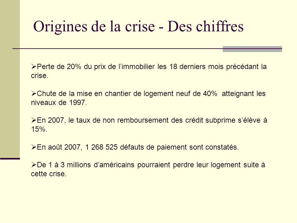 Origines de la crise - Des chiffres