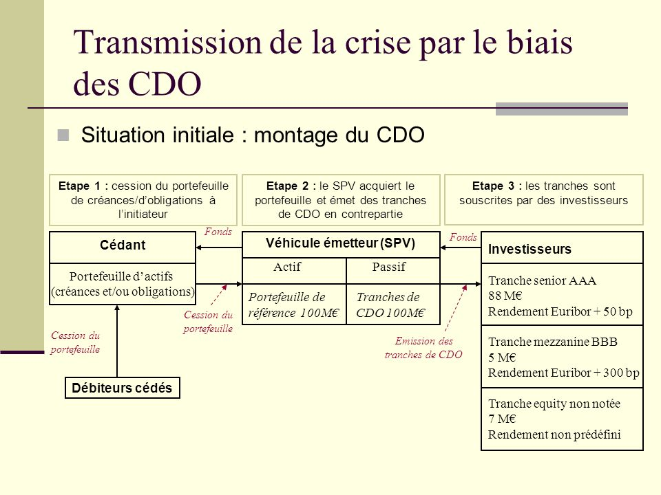 Transmission de la crise par le biais des CDO