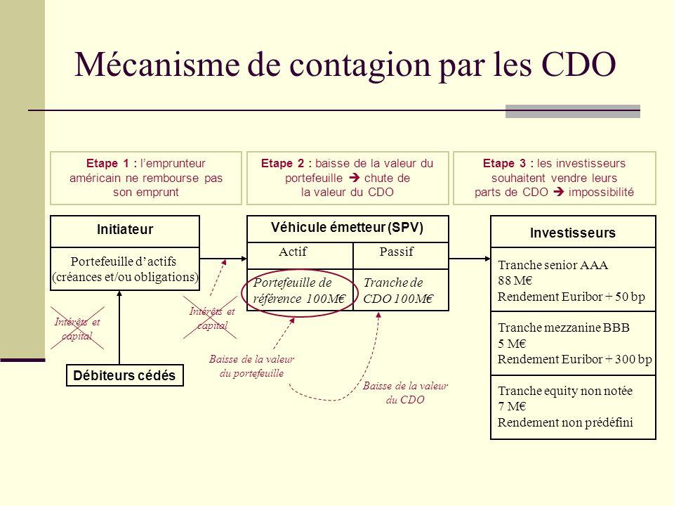 Mécanisme de contagion par les CDO