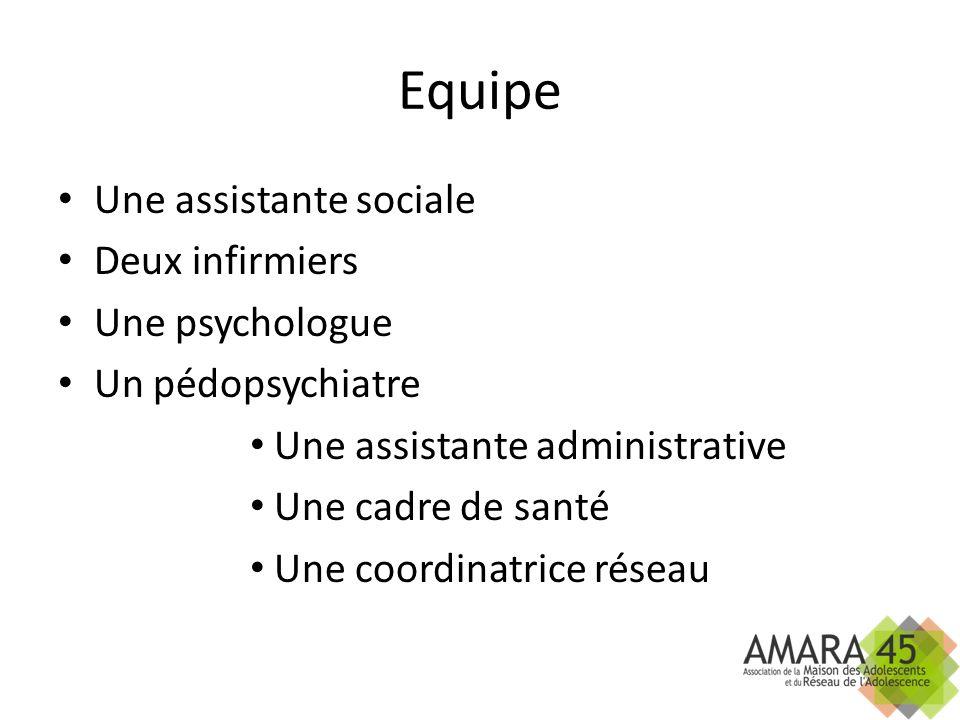 Equipe Une assistante sociale Deux infirmiers Une psychologue