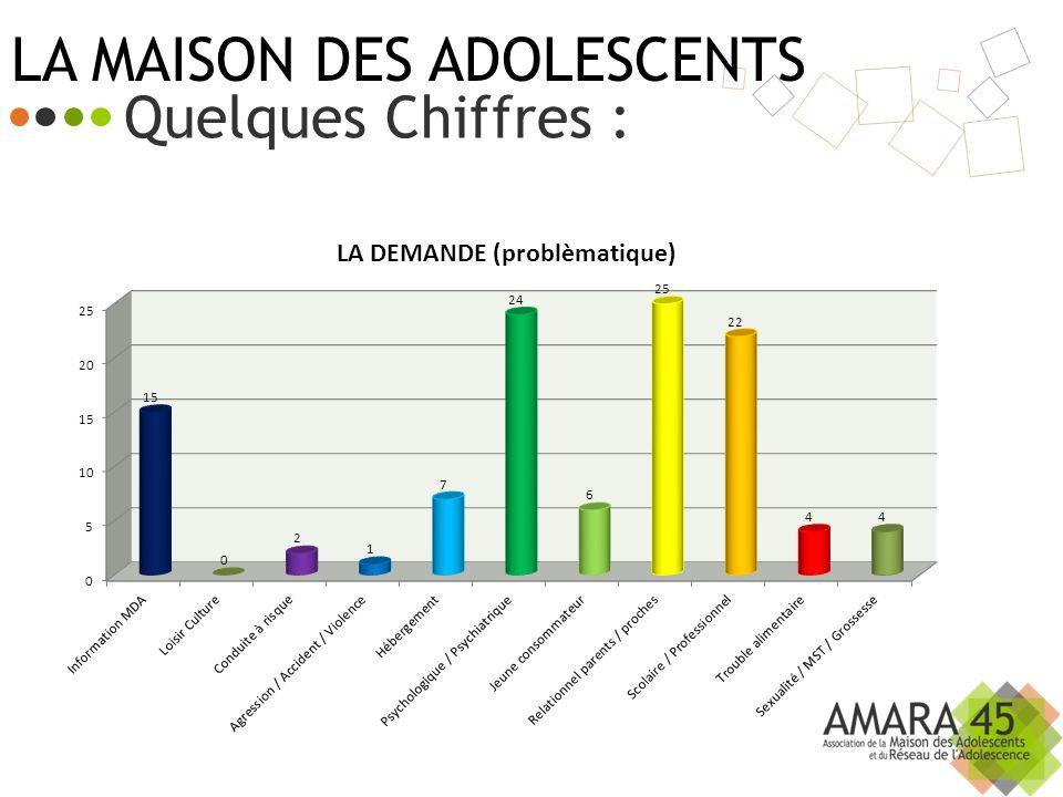 LA MAISON DES ADOLESCENTS