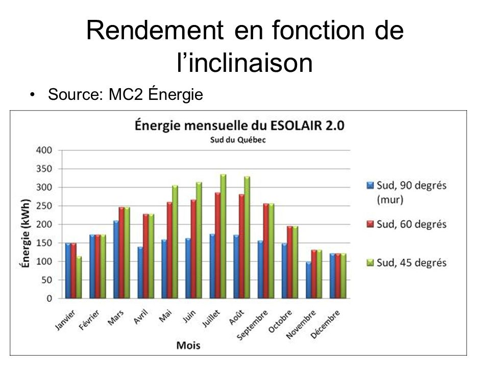 Rendement en fonction de l'inclinaison
