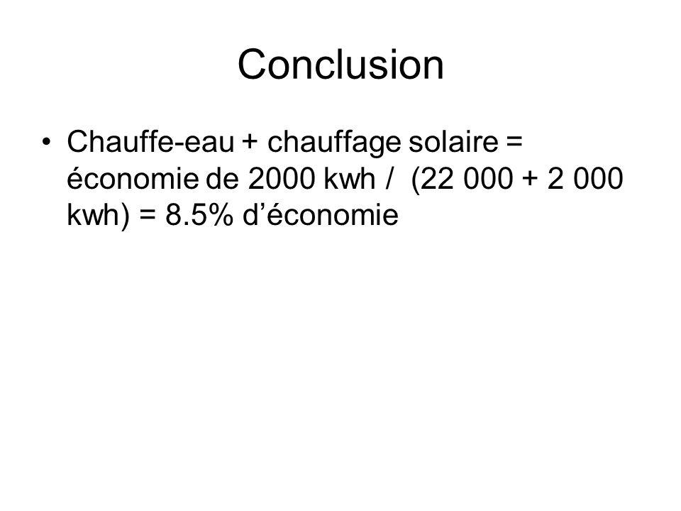 Conclusion Chauffe-eau + chauffage solaire = économie de 2000 kwh / (22 000 + 2 000 kwh) = 8.5% d'économie.