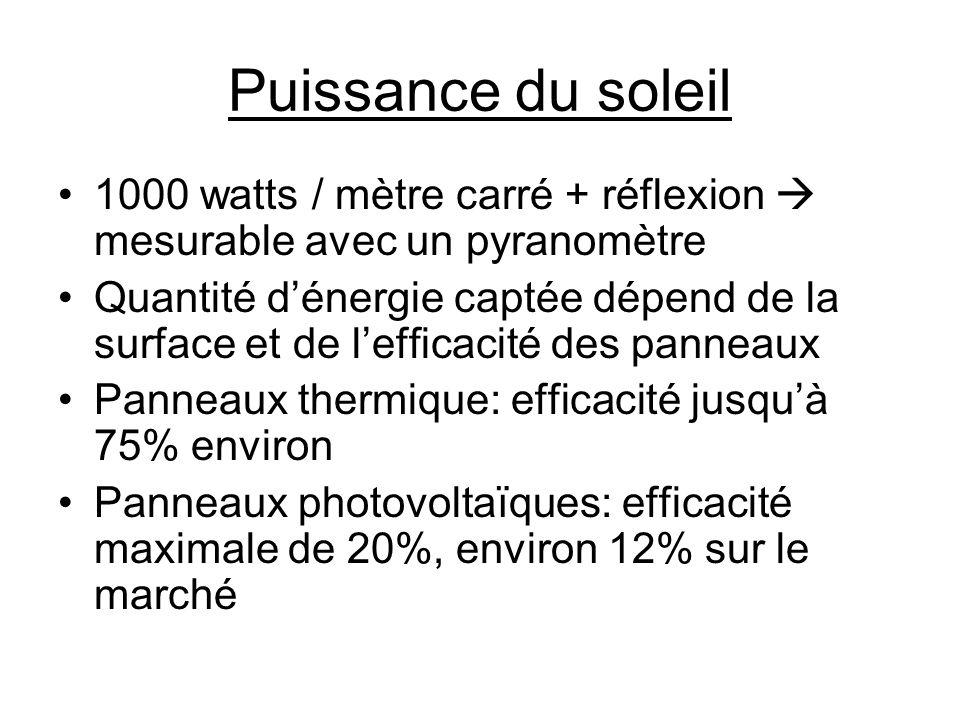 Puissance du soleil 1000 watts / mètre carré + réflexion  mesurable avec un pyranomètre.