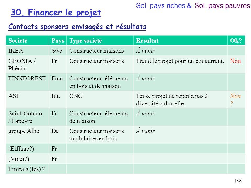 30. Financer le projet Sol. pays riches & Sol. pays pauvres