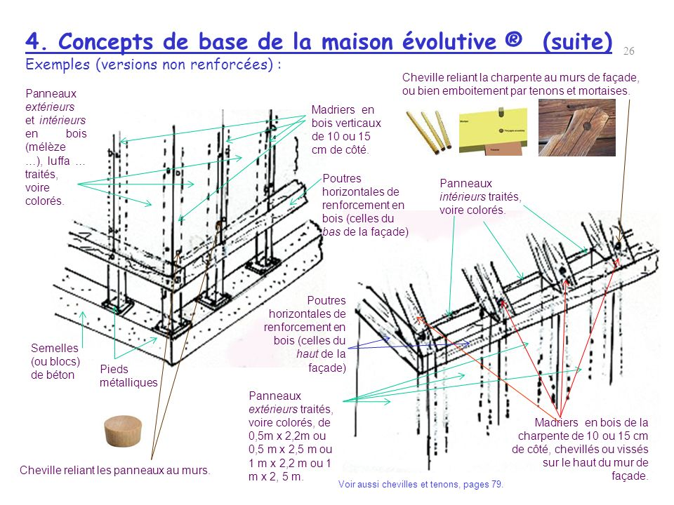 4. Concepts de base de la maison évolutive ® (suite)