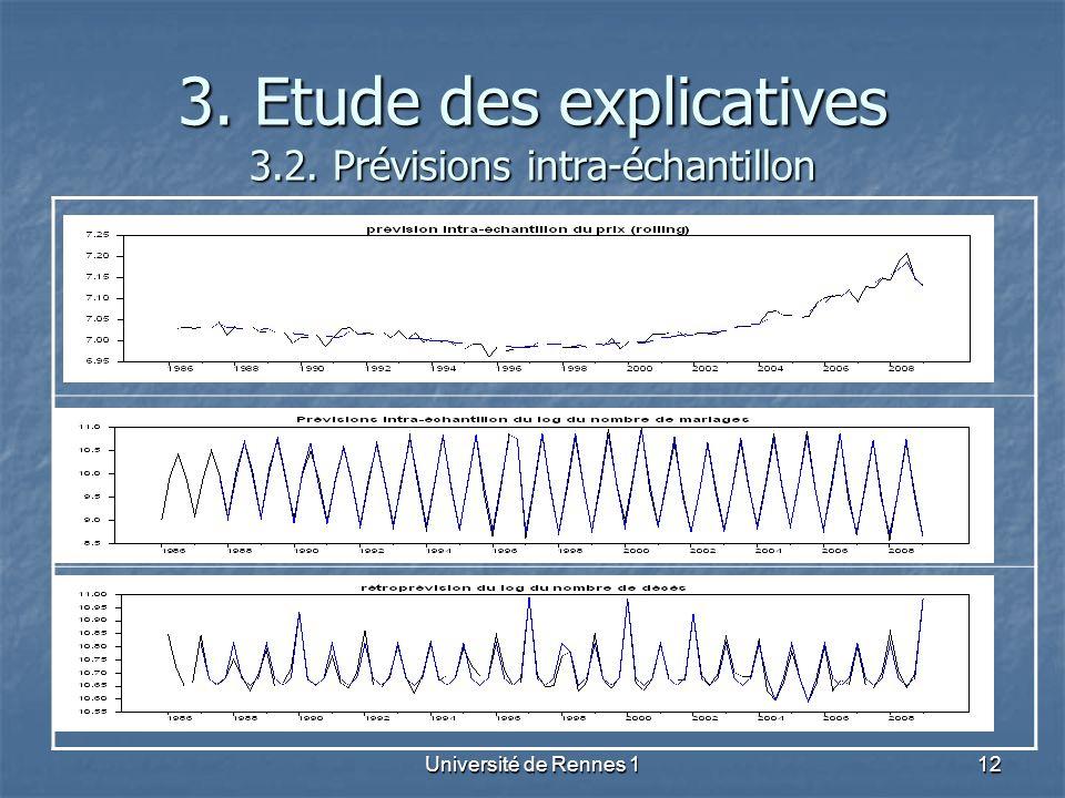 3. Etude des explicatives 3.2. Prévisions intra-échantillon