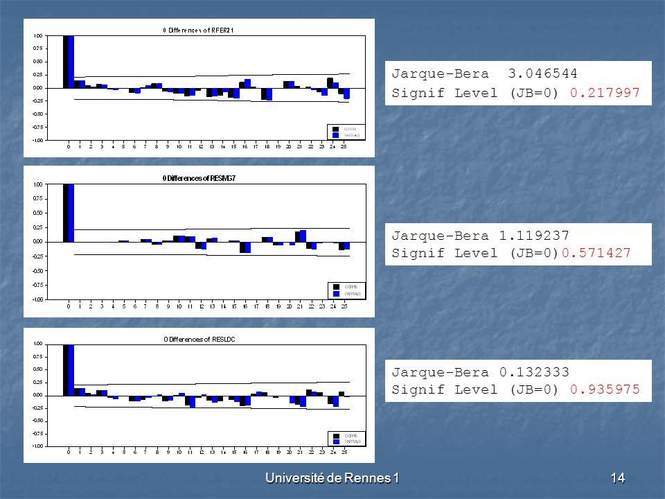 Jarque-Bera 3.046544 Signif Level (JB=0) 0.217997 Jarque-Bera 1.119237