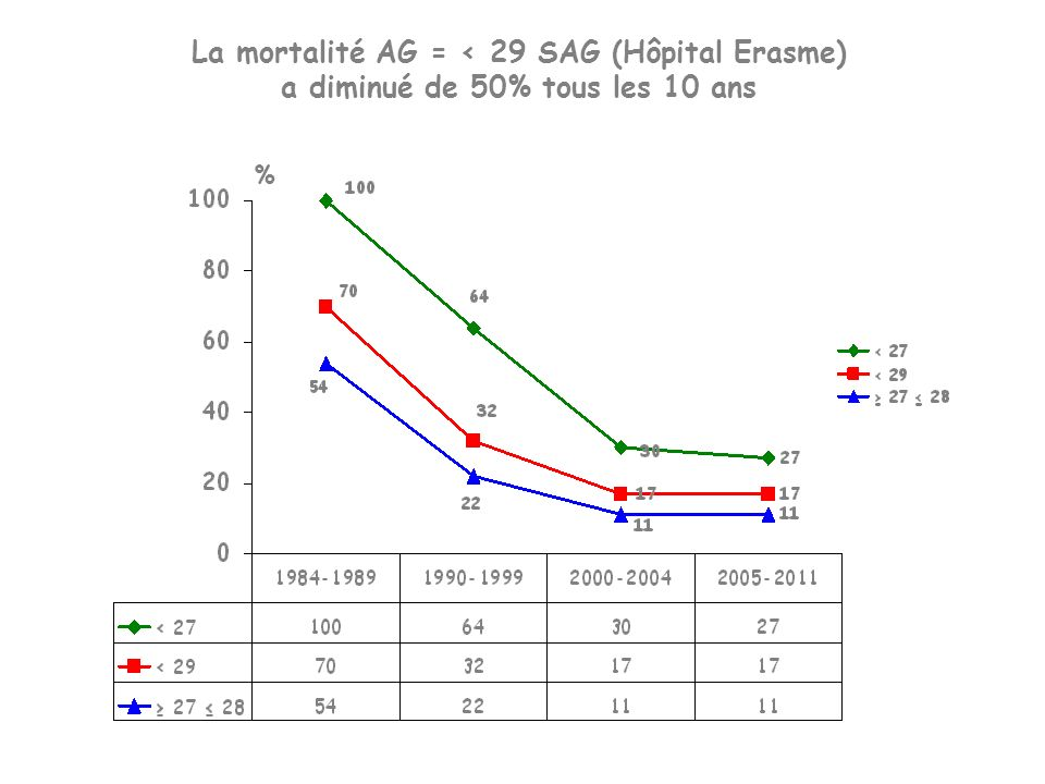 La mortalité AG = < 29 SAG (Hôpital Erasme)