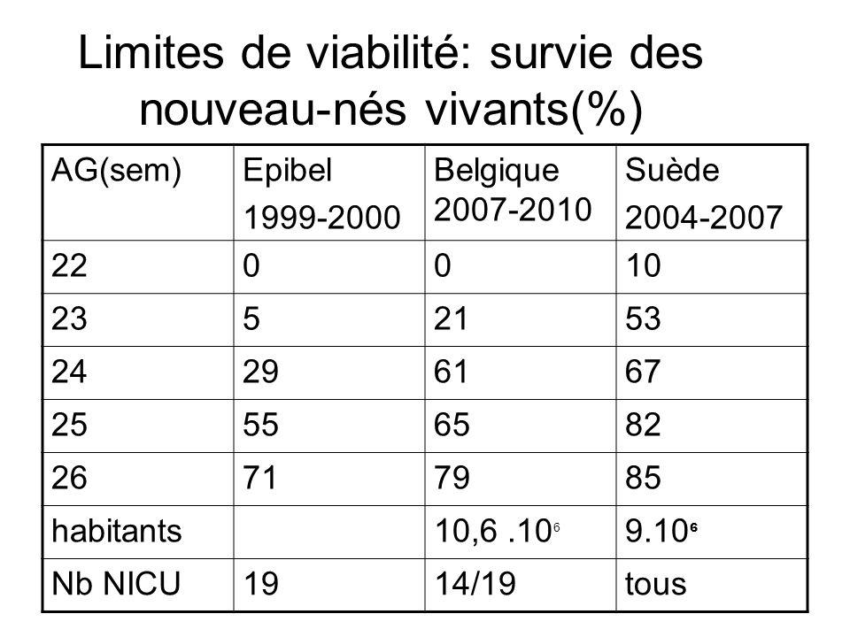 Limites de viabilité: survie des nouveau-nés vivants(%)