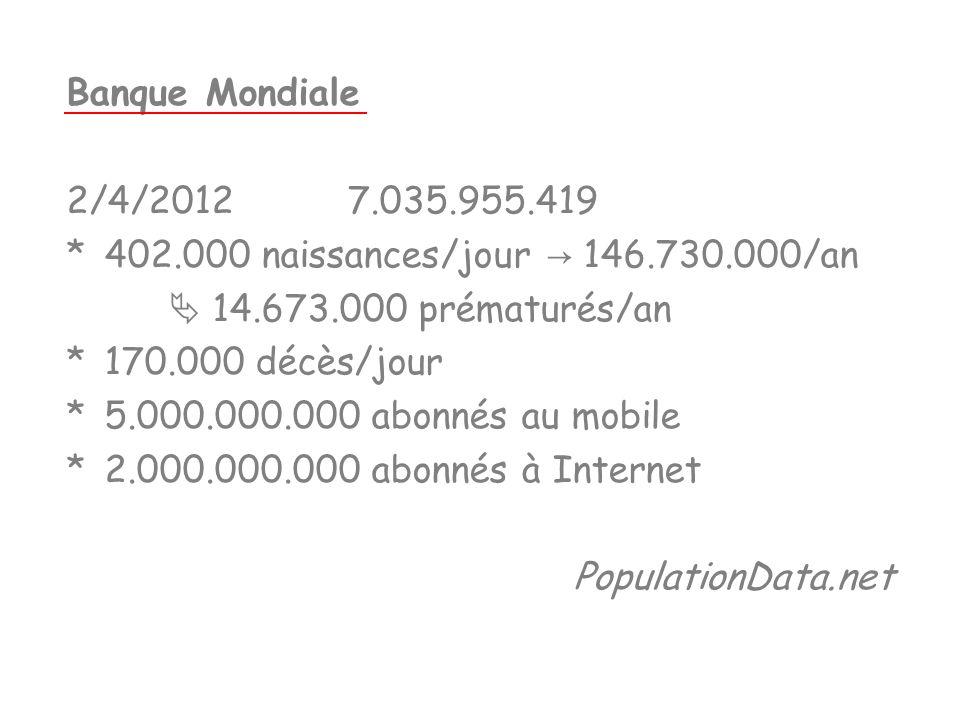Banque Mondiale 2/4/2012 7.035.955.419. * 402.000 naissances/jour → 146.730.000/an.  14.673.000 prématurés/an.
