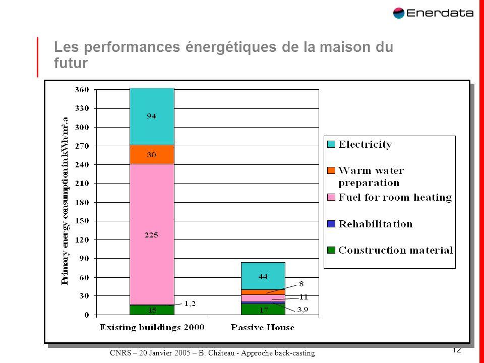 Les performances énergétiques de la maison du futur
