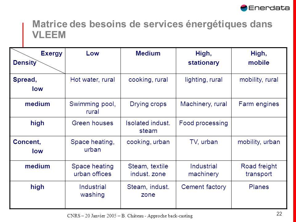 Matrice des besoins de services énergétiques dans VLEEM