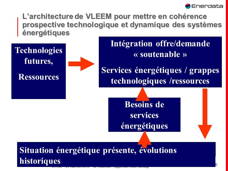 Intégration offre/demande « soutenable »
