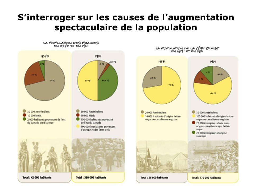 S'interroger sur les causes de l'augmentation spectaculaire de la population