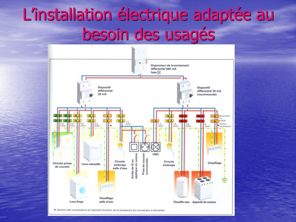L'installation électrique adaptée au besoin des usagés