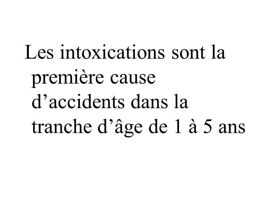 Les intoxications sont la première cause d'accidents dans la tranche d'âge de 1 à 5 ans