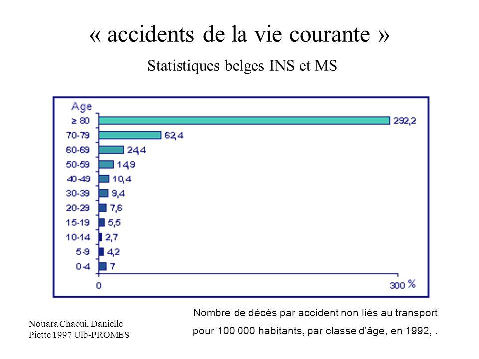 « accidents de la vie courante » Statistiques belges INS et MS