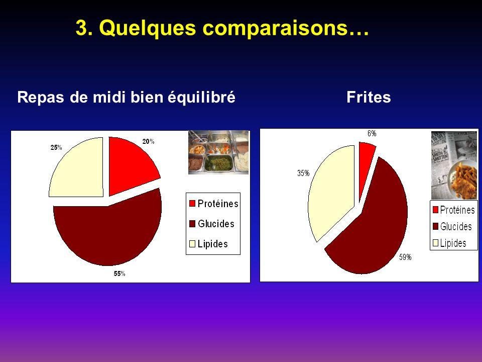 3. Quelques comparaisons…