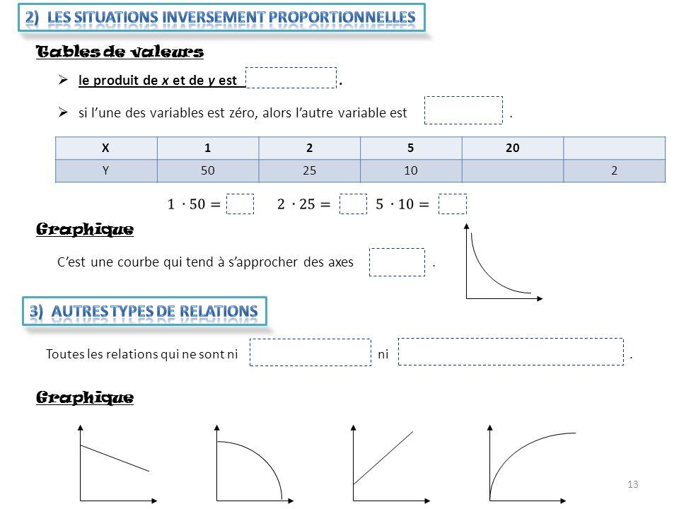 2) Les situations inversement proportionnelles