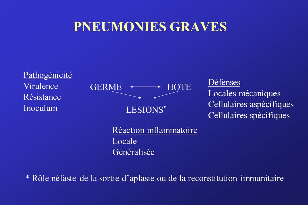 PNEUMONIES GRAVES Pathogénicité Virulence Résistance Inoculum GERME