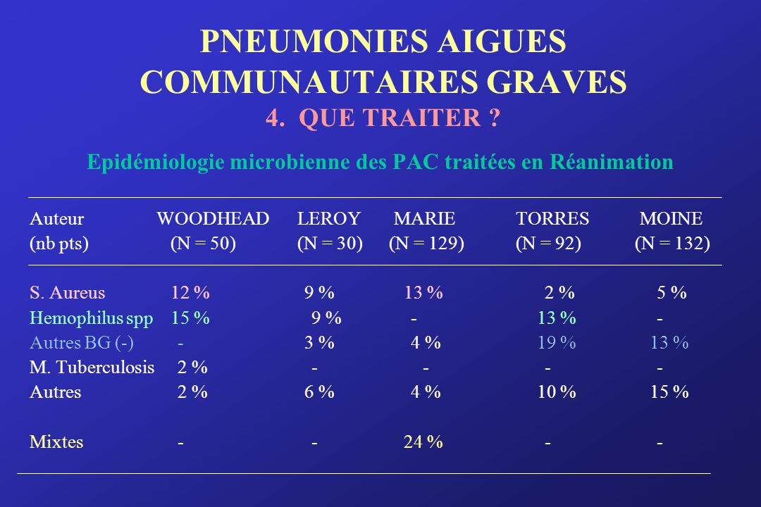 PNEUMONIES AIGUES COMMUNAUTAIRES GRAVES 4. QUE TRAITER
