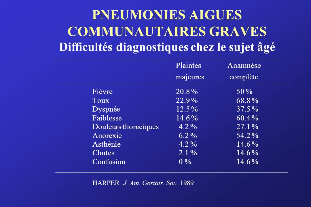 PNEUMONIES AIGUES COMMUNAUTAIRES GRAVES Difficultés diagnostiques chez le sujet âgé