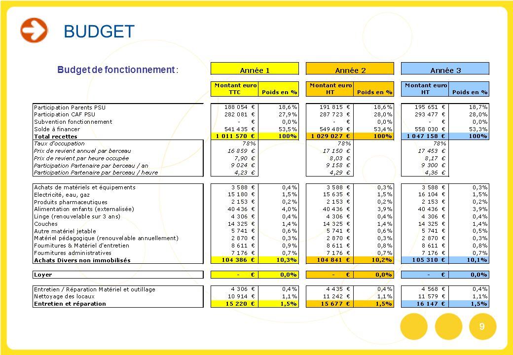 BUDGET Budget de fonctionnement :