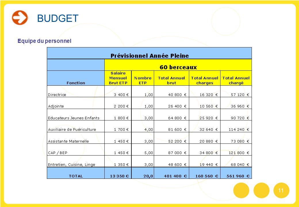 BUDGET : Ratios et prix de revient …