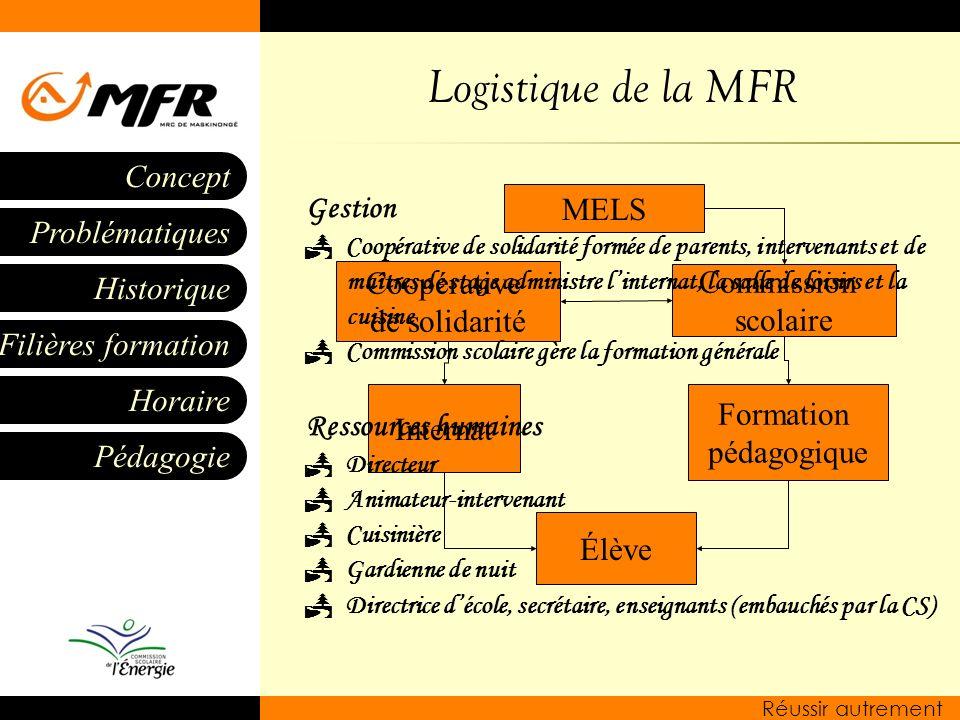 Logistique de la MFR Gestion Ressources humaines Élève Formation