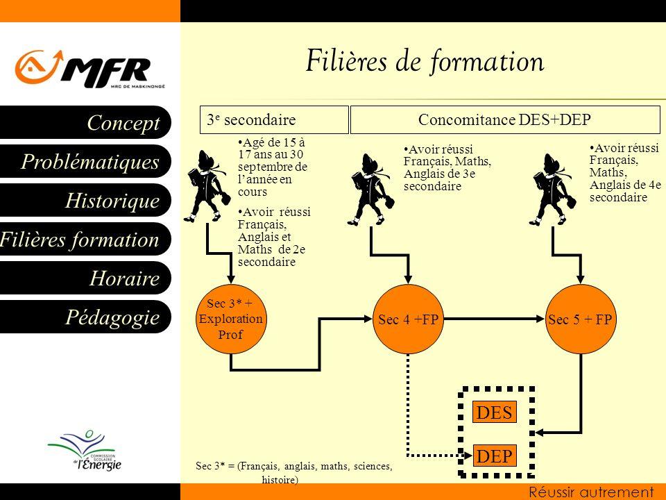 Filières de formation DES DEP 3e secondaire Concomitance DES+DEP