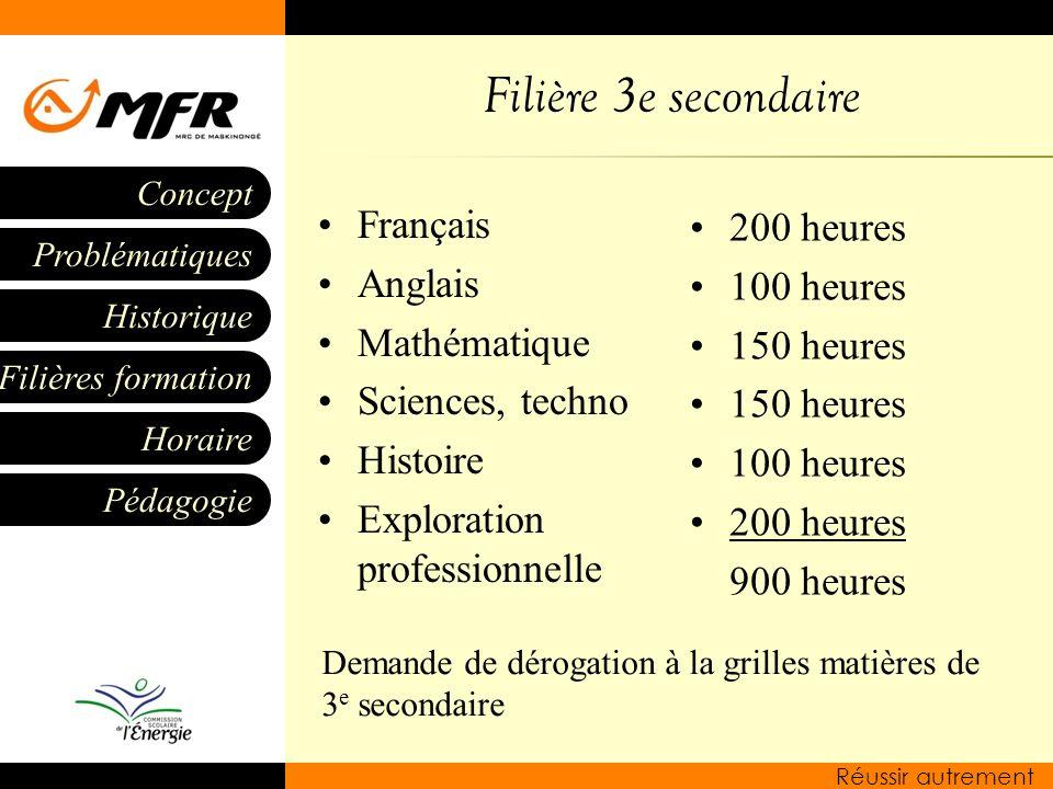 Filière 3e secondaire Français 200 heures Anglais 100 heures
