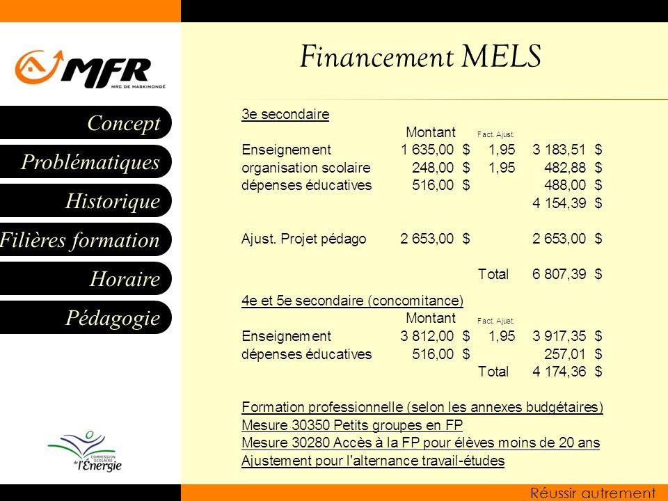 Financement MELS