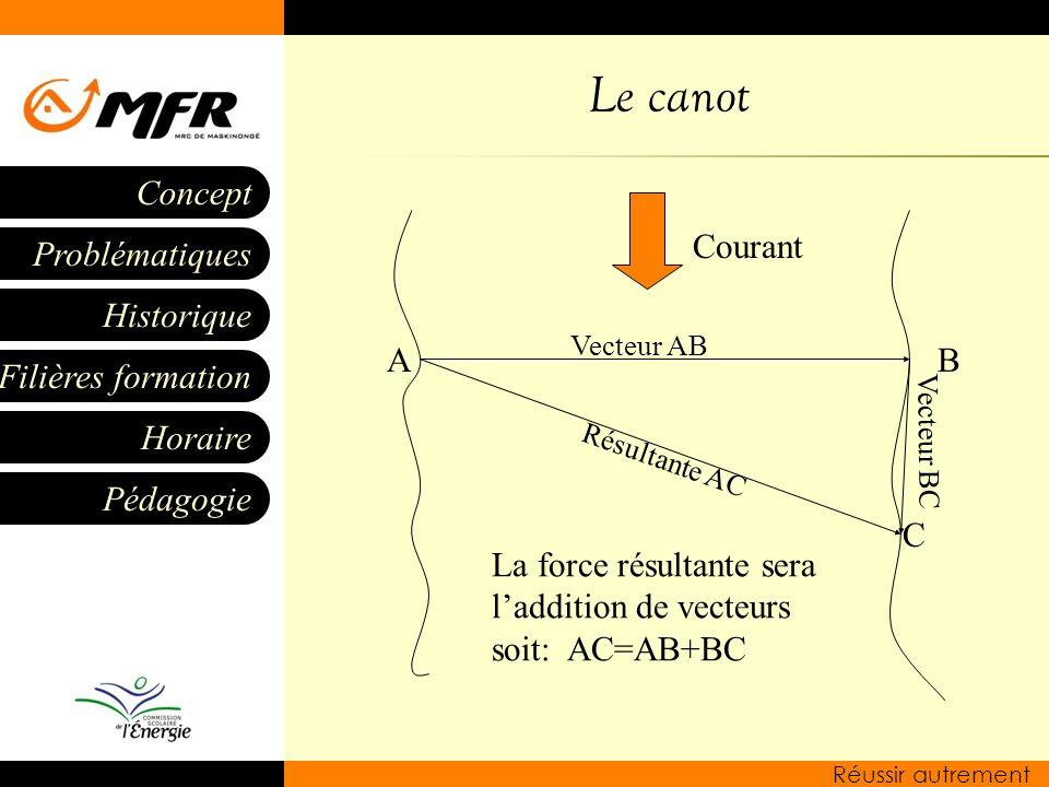 Le canot Courant. Vecteur AB. A. B. Vecteur BC.