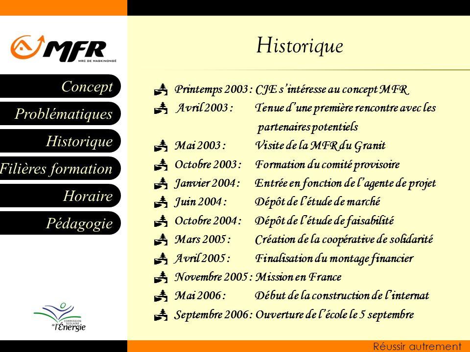 Historique Printemps 2003 : CJE s'intéresse au concept MFR