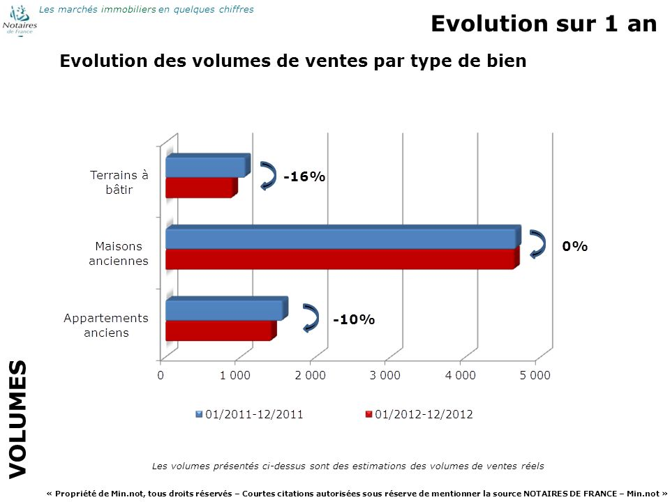 Evolution sur 1 an VOLUMES