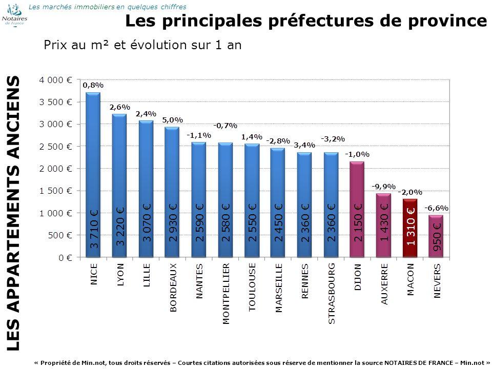 Les principales préfectures de province