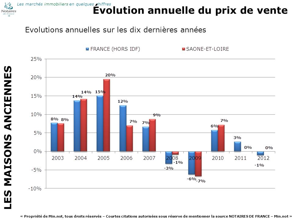 Évolution annuelle du prix de vente
