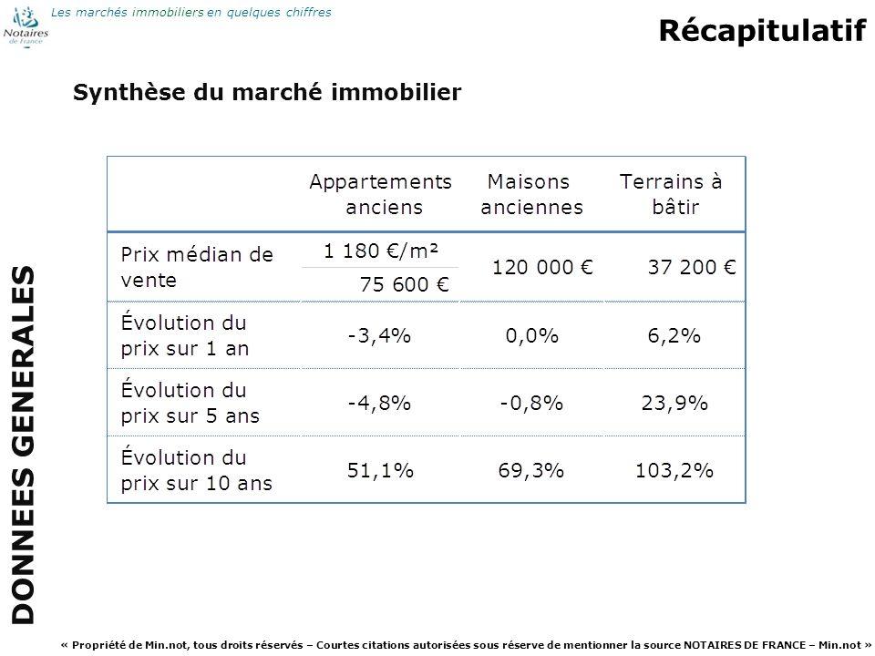Récapitulatif DONNEES GENERALES Synthèse du marché immobilier