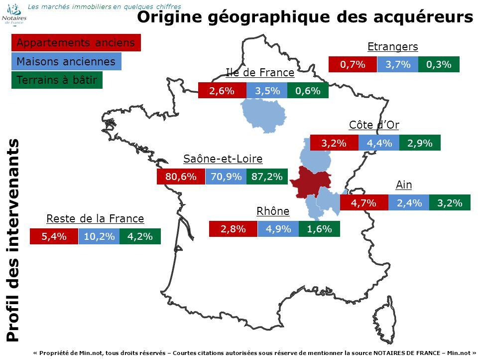 Origine géographique des acquéreurs