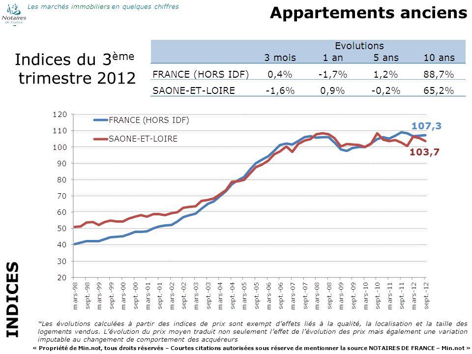 Appartements anciens Indices du 3ème trimestre 2012 INDICES