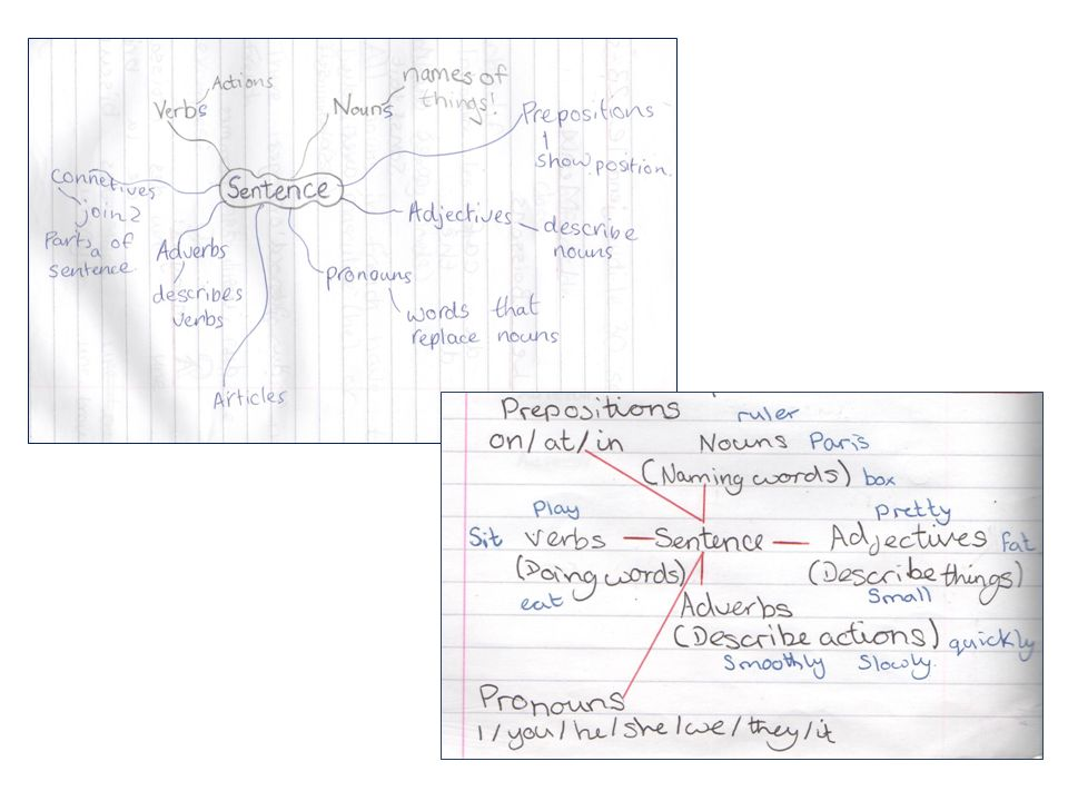 Mind-maps showing pupils' contributions to discussions on parts of speech: