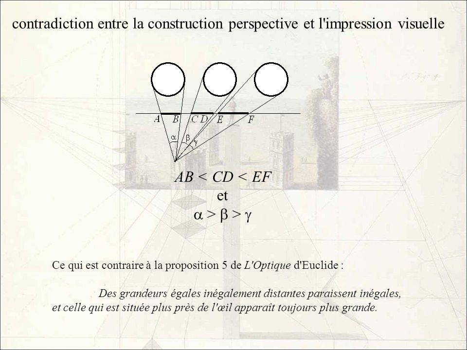 contradiction entre la construction perspective et l impression visuelle