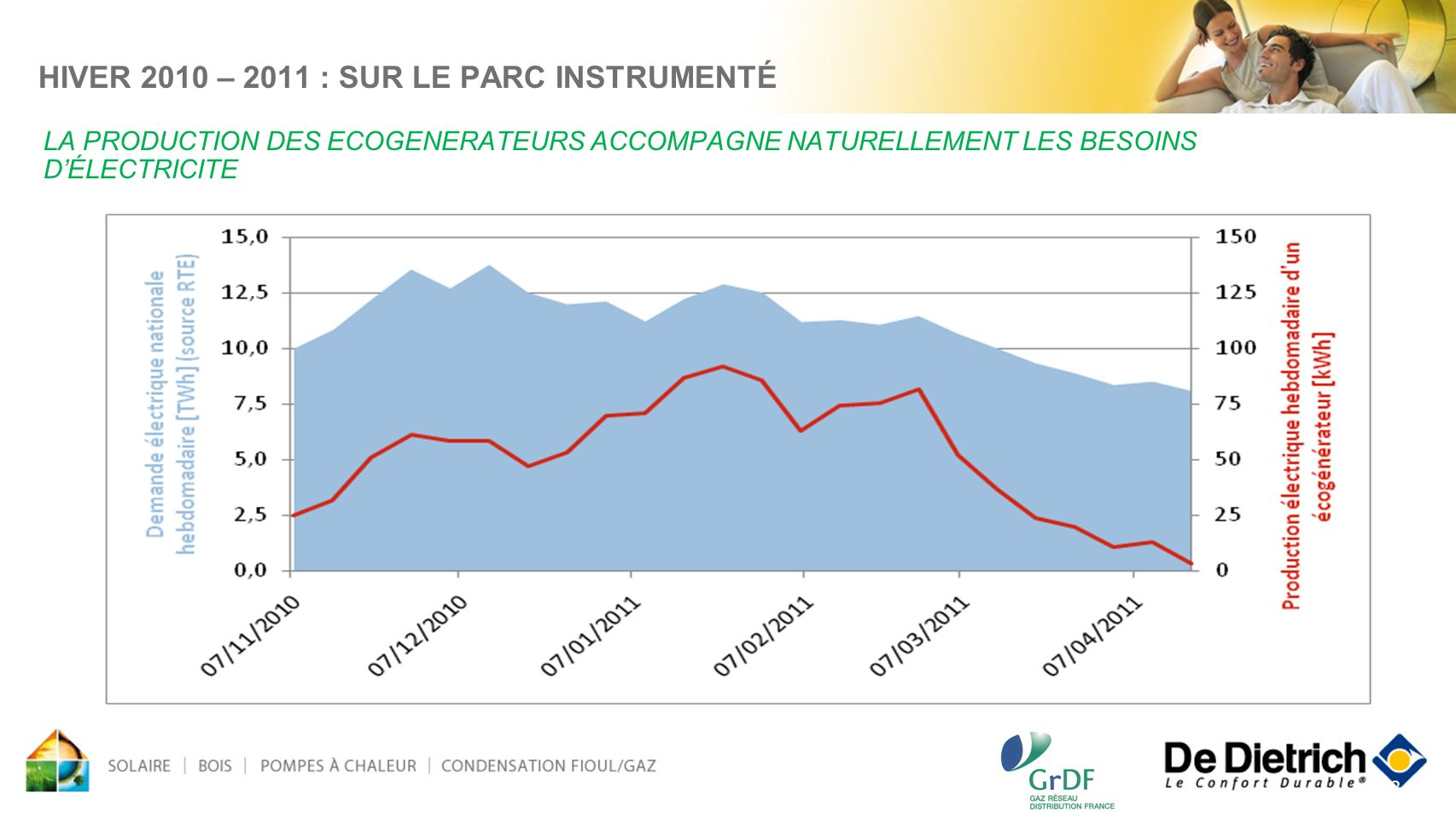 HIVER 2010 – 2011 : SUR LE PARC INSTRUMENTÉ LA PRODUCTION DES ECOGENERATEURS ACCOMPAGNE NATURELLEMENT LES BESOINS D'ÉLECTRICITE