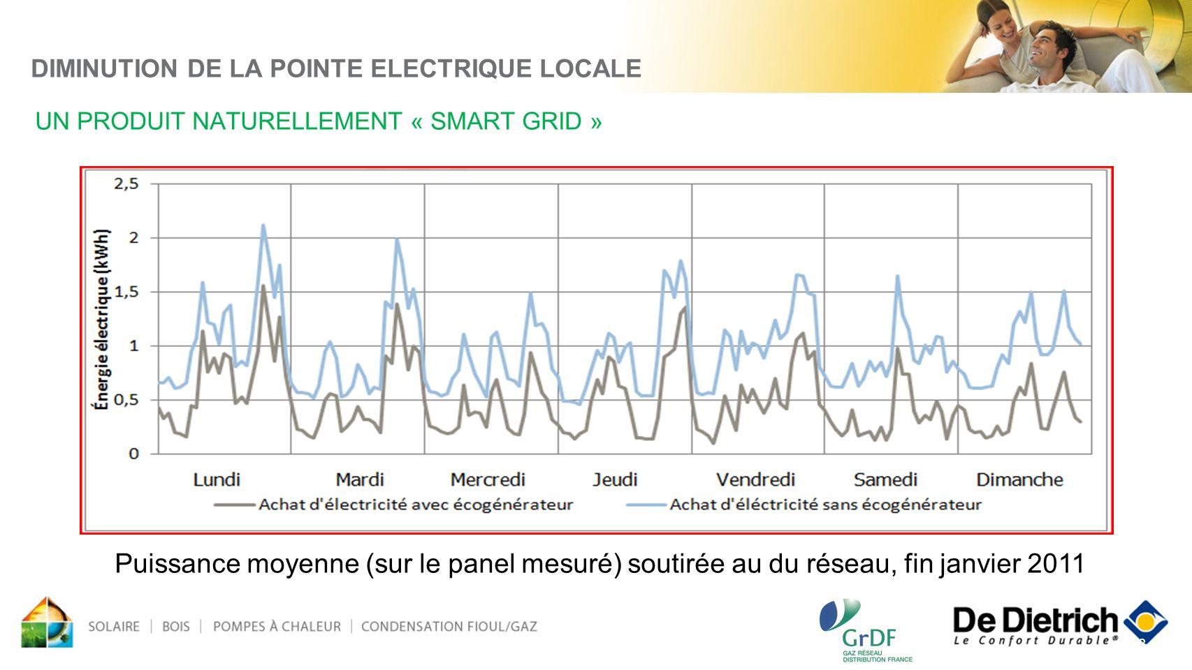 DIMINUTION DE LA POINTE ELECTRIQUE LOCALE UN PRODUIT NATURELLEMENT « SMART GRID »