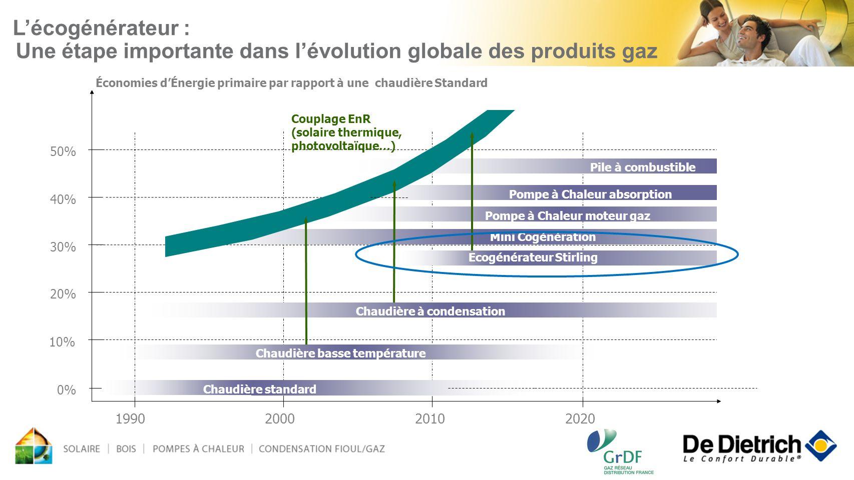 L'écogénérateur : Une étape importante dans l'évolution globale des produits gaz