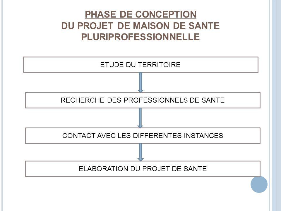 PHASE DE CONCEPTION DU PROJET DE MAISON DE SANTE PLURIPROFESSIONNELLE