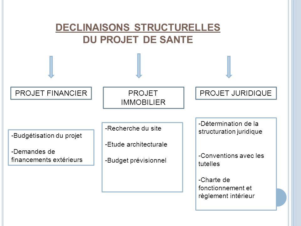 DECLINAISONS STRUCTURELLES DU PROJET DE SANTE